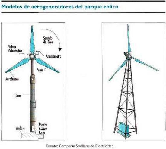 Modelos de aerogeneradores del parque eólico
