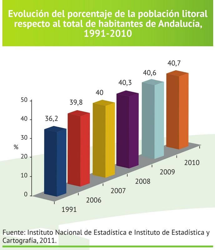 Medio Ambiente en Andalucía. Informe 2010 :: Consejería de ...