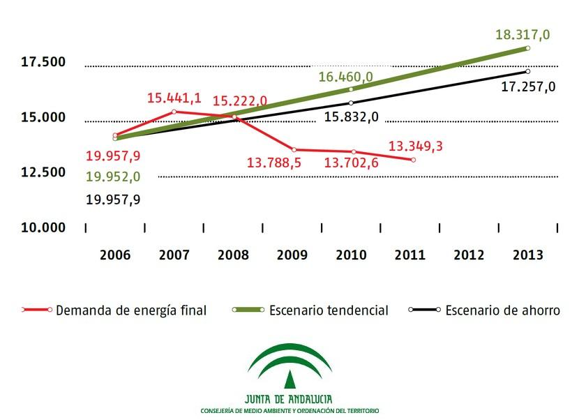 empleo medio ambiente zamora 2007: