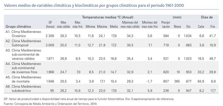 Valores medios de variables climáticas y bioclimáticas por grupos climáticos para el periodo 1961-2000