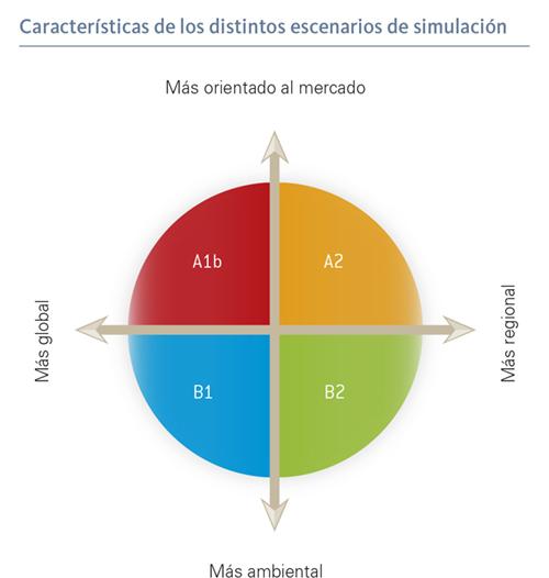 Características de los distintos escenarios de simulación