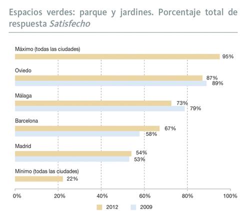 Medio ambiente en andaluc a informe 2013 consejer a - Espacios verdes malaga ...