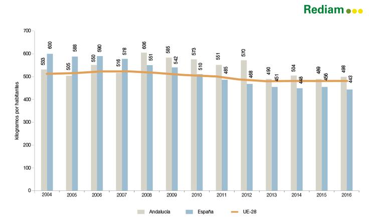 Fuente: Eurostat, Consejería de Medio Ambiente y Ordenación del Territorio