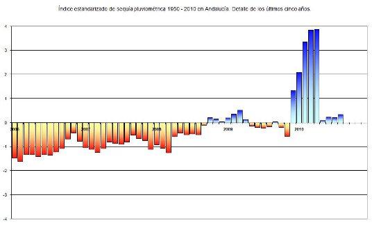 Índice estandarizado de sequía pluviométrica en el periodo 1950 – 2010. Detalle de los últimos cinco años