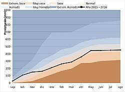 Precipitación acumulada año hidrológico 2015-2016