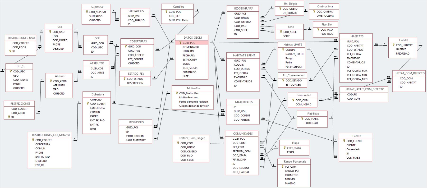 Modelo de datos empleado en el SIPNA