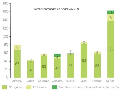 Autorizaciones AmbientalesIntegradas (AAI) inventariadas enAndalucía por provincias, 2010