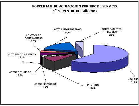 Porcentaje de actuaciones por servicios