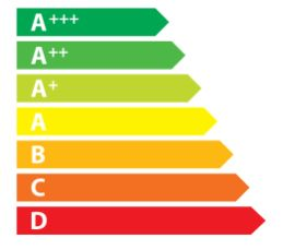 Etiqueta Energética Europea