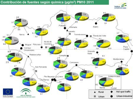 Contribución de fuentes según química PM10. 2011