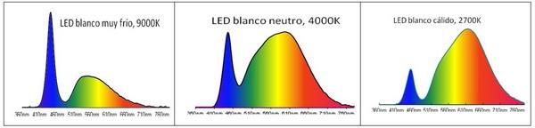 Distribución espectral de tecnología LED con distintas Temperaturas de color. Fuente: Philips.