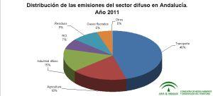 Distribución de las emisiones difusas de Andalucía, 2009