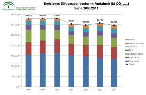 Emisiones del sector difuso en Andalucía, 1990-2009