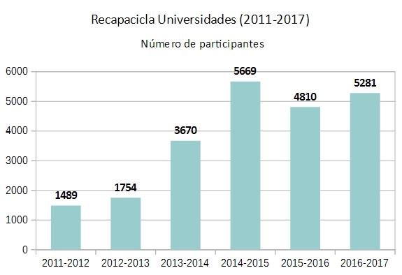 Gráfica número de participantes Recapacicla Universidad 2011-2016