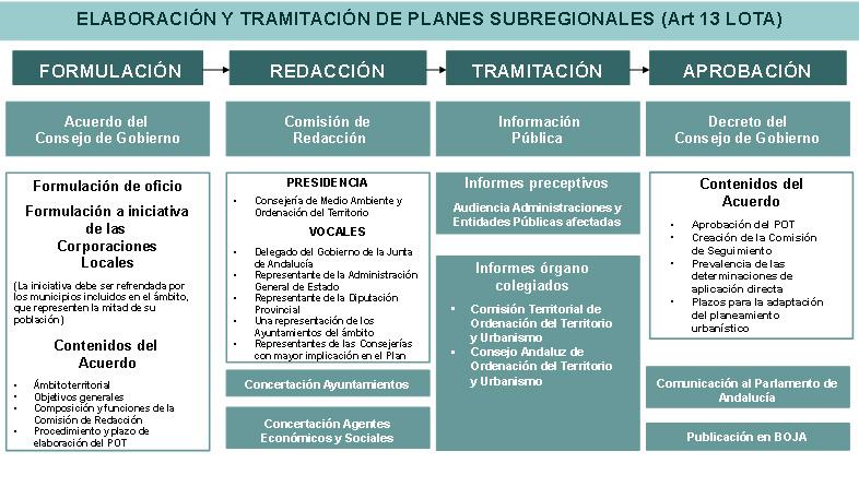 Esquema sobre la elaboración y tramitación de Planes Subregionales