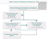 Ver esquema general del sistema de planificación