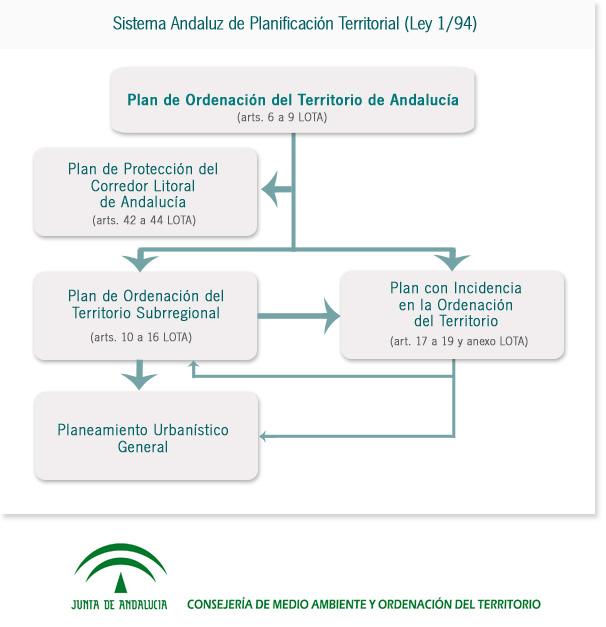 Esquema sobre el procedimiento del Sistema andaluz de Planificación Territorial