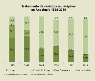 Tratamiento residuos municipales