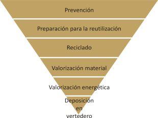 Jerarquía de gestión