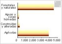 Pérdidas de suelo en Andalucía, 1992-2008