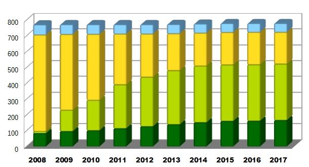 Número de municipios según estado de su planeamiento general