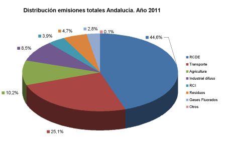 Distribución de las emisiones de GEI en Andalucía por sectores en 2009