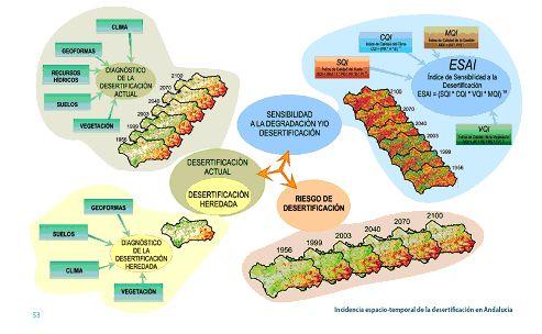 Incidencia espacio temporal de la desertificación en Andalucía