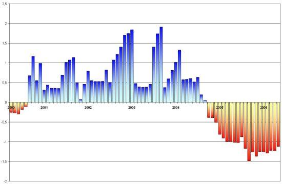 Amplia en nueva ventana: Índice estandarizado de sequía pluviométrica en el periodo 1950 - 2006