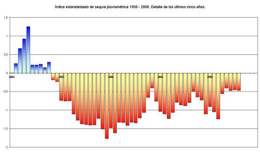 Amplia en nueva ventana: Índice estandarizado de sequía pluviométrica en el periodo 1950 – 2008. Detalle de los últimos cinco años