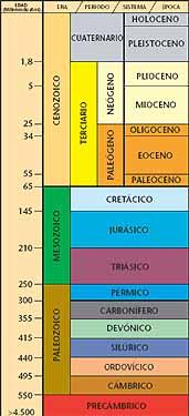 Situación lineatemporal