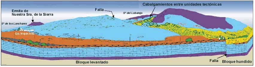 Interpretación geológica de la serie jurásica de La Sierra de Los Lanchares y Lobatejo