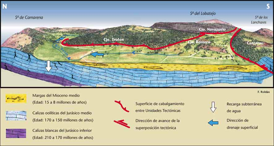 Interpretación geológica del Polje de la Nava
