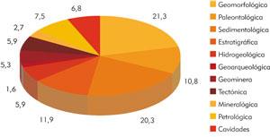 Distribución de georrecursos por categorías