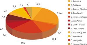 Distribución de localidades por dominios geográficos