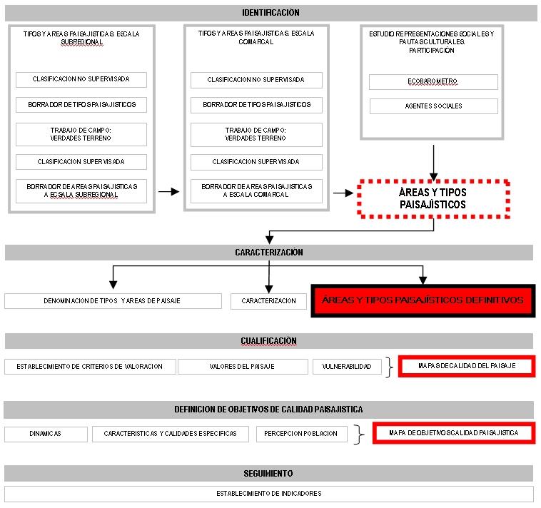 Esquema de procesamiento de la información sobre Paisaje