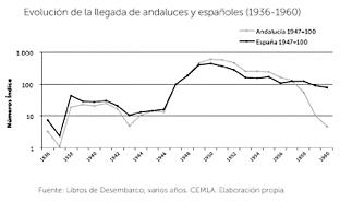 Gráfica sobre la evolución de la llegada de andaluces y españoles.
