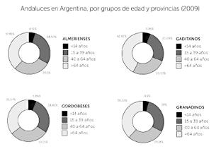 Distribución de andaluces en Argentina por grupos de edad y provincias.