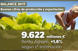 Balance de gestión de la Consejería de Agricultura, Pesca y Desarrollo Rural