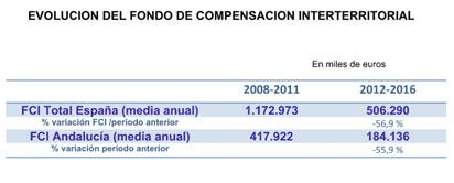 Evolución del Fondo de Compensación Interterritorial.