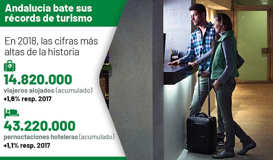 Animación El mejor verano turístico en Andalucía: 7,9 millones de viajeros alojados y 25,3 de estancias