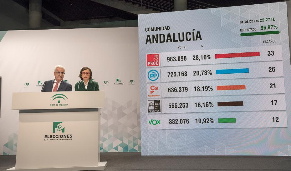 Comparecencia informativa sobre los resultados de las Elecciones al Parlamento de Andalucía 2018