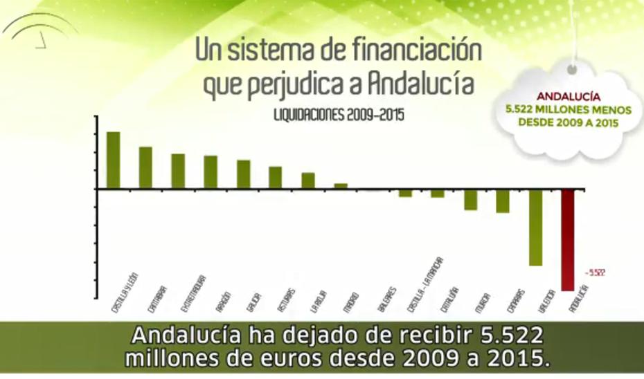 ¿Sabes cómo funciona el sistema de financiación autonómica?