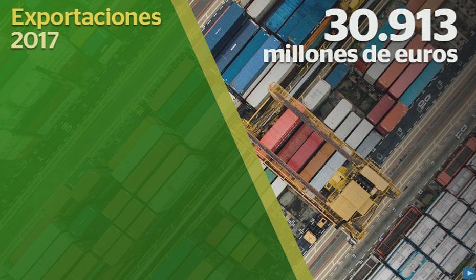 Récord histórico de exportaciones en Andalucía