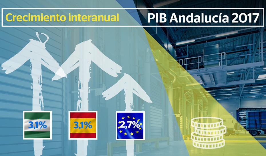 La economía andaluza creció un 3% en 2017 (Animación gráfica)