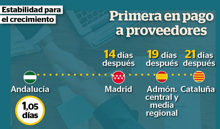 la Junta está pagando casi 10 días (9,47) antes que Madrid, 21 días (21,36) antes que Cataluña y 17 días (17,2) antes que la Administración central.