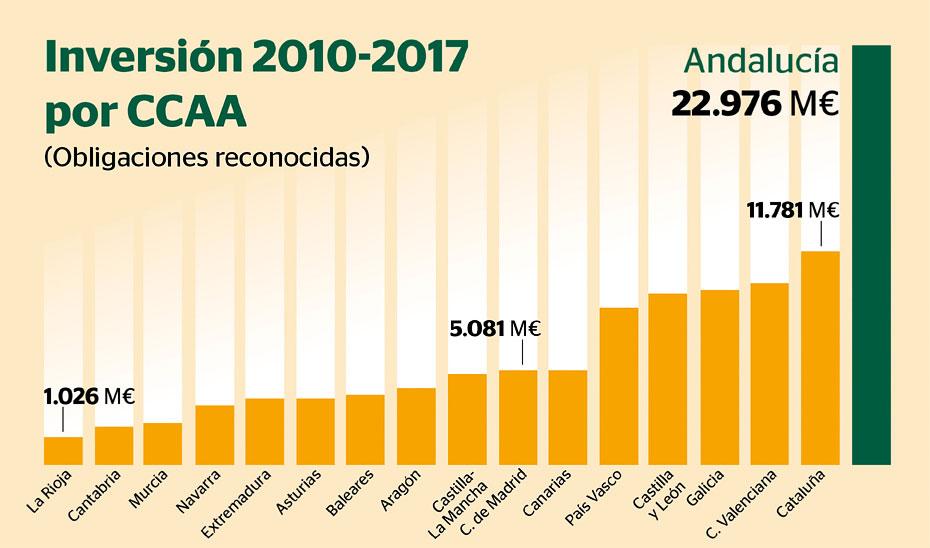 Inversión en Andalucía 2010-2017.