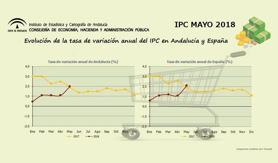 El comportamiento de los precios en Andalucía en mayo es acorde a lo observado en España y el ámbito europeo y responde a un repunte de los precios energéticos, sustentado en la subida del precio del petróleo en los mercados internacionales.