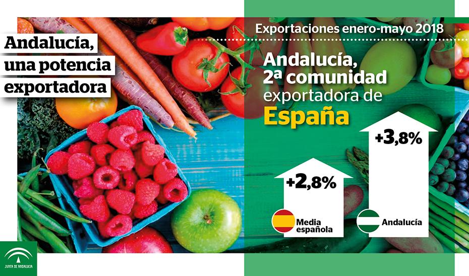 Balance de exportaciones en Andalucía de enero-mayo 2018