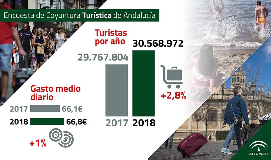 Gráfico: Encuesta de Coyuntura Turística de Andalucía