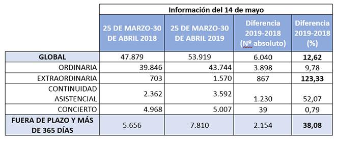 La sanidad andaluza reduce las listas de espera un 9,4% en solo un mes